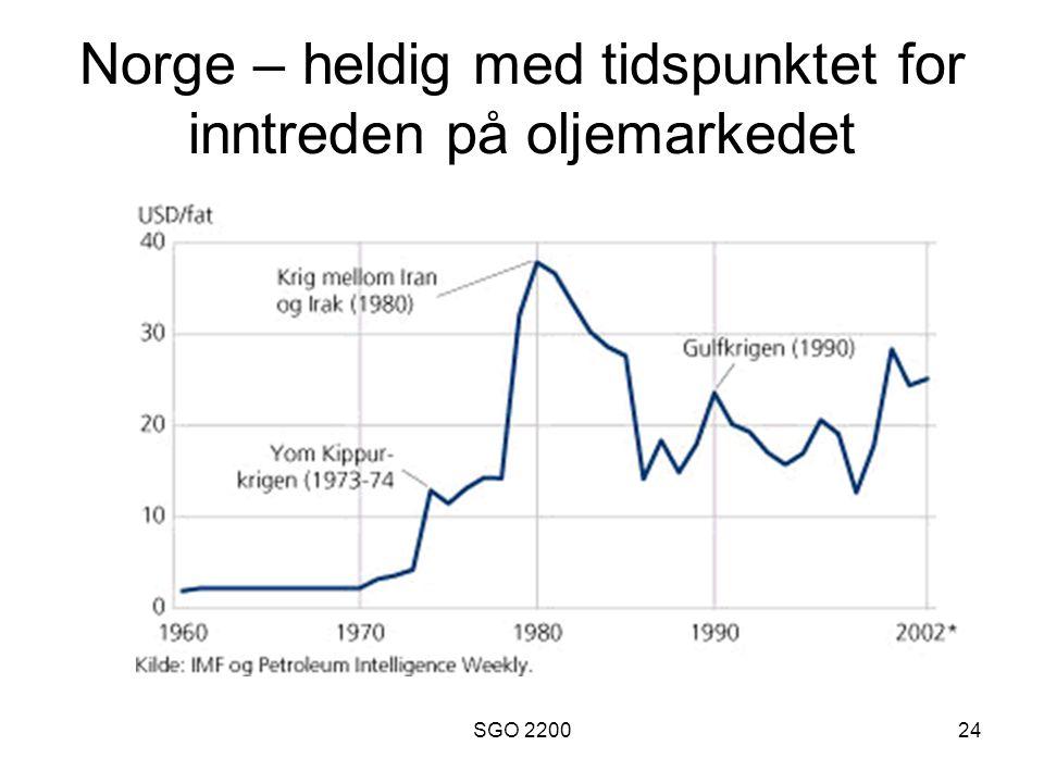 SGO 220024 Norge – heldig med tidspunktet for inntreden på oljemarkedet