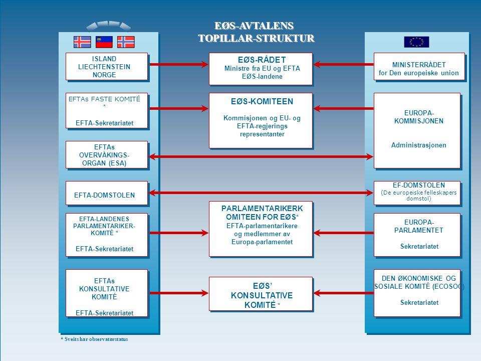 SGO 22008 EØS-RÅDET Ministre fra EU og EFTA EØS-landene EØS-KOMITEEN Kommisjonen og EU- og EFTA-regjerings representanter PARLAMENTARIKERK OMITEEN FOR