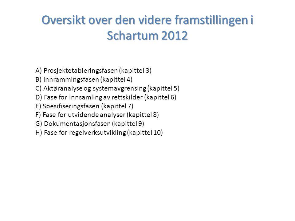Oversikt over den videre framstillingen i Schartum 2012 A) Prosjektetableringsfasen (kapittel 3) B) Innrammingsfasen (kapittel 4) C) Aktøranalyse og systemavgrensing (kapittel 5) D) Fase for innsamling av rettskilder (kapittel 6) E) Spesifiseringsfasen (kapittel 7) F) Fase for utvidende analyser (kapittel 8) G) Dokumentasjonsfasen (kapittel 9) H) Fase for regelverksutvikling (kapittel 10)