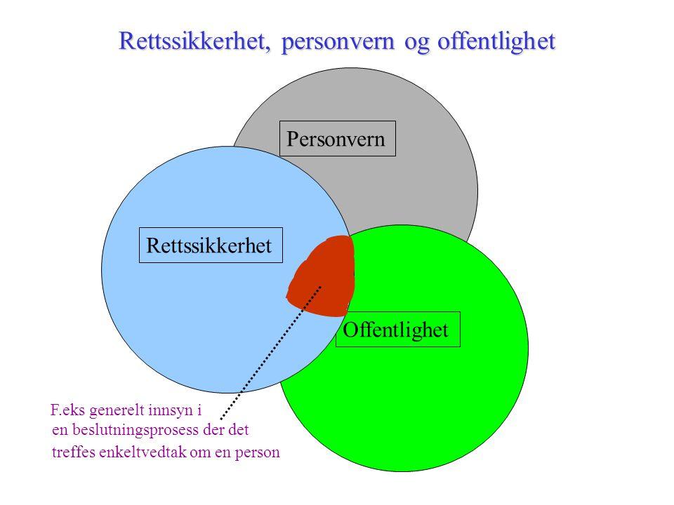 Personvern Offentlighet Rettssikkerhet, personvern og offentlighet Rettssikkerhet F.eks generelt innsyn i en beslutningsprosess der det treffes enkeltvedtak om en person