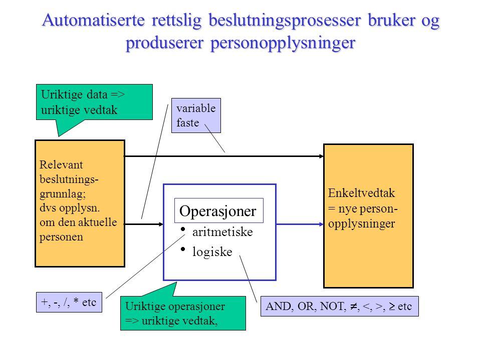 Automatiserte rettslig beslutningsprosesser bruker og produserer personopplysninger  aritmetiske  logiske Enkeltvedtak = nye person- opplysninger Relevant beslutnings- grunnlag; dvs opplysn.