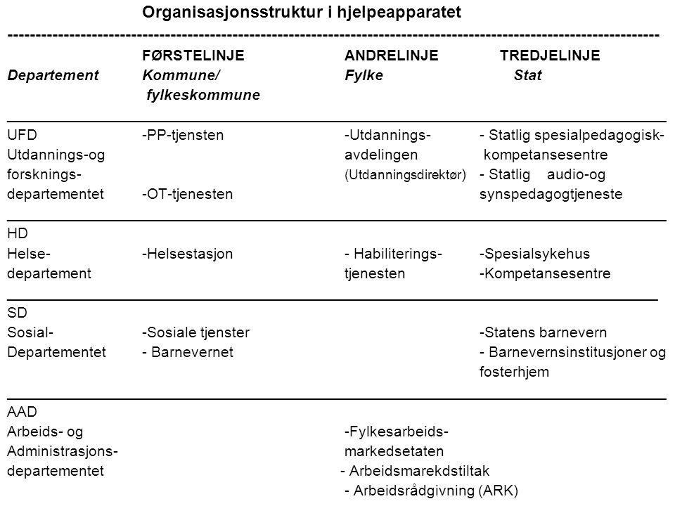 Organisasjonsstruktur i hjelpeapparatet --------------------------------------------------------------------------------------------------------------