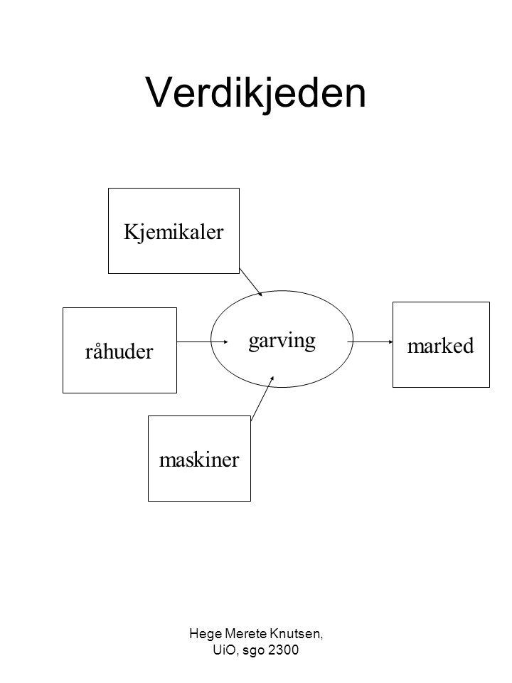 Hege Merete Knutsen, UiO, sgo 2300 Verdikjeden råhuder garving marked maskiner Kjemikaler
