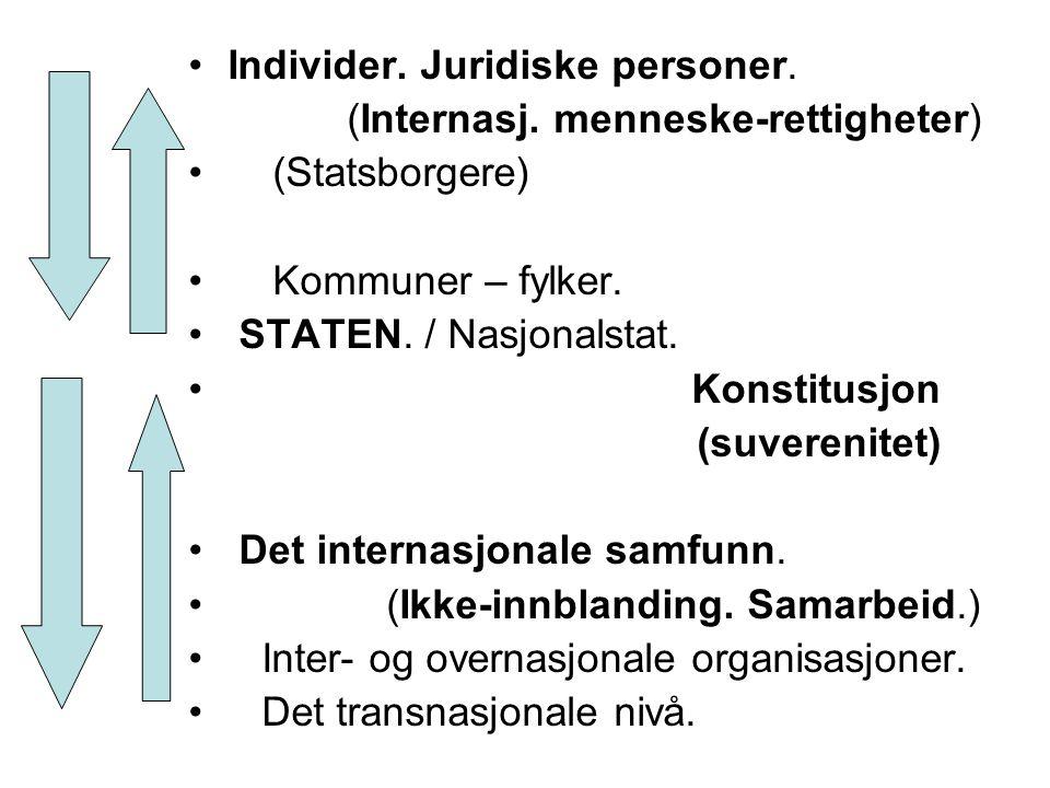 Individer. Juridiske personer. (Internasj. menneske-rettigheter) (Statsborgere) Kommuner – fylker. STATEN. / Nasjonalstat. Konstitusjon (suverenitet)