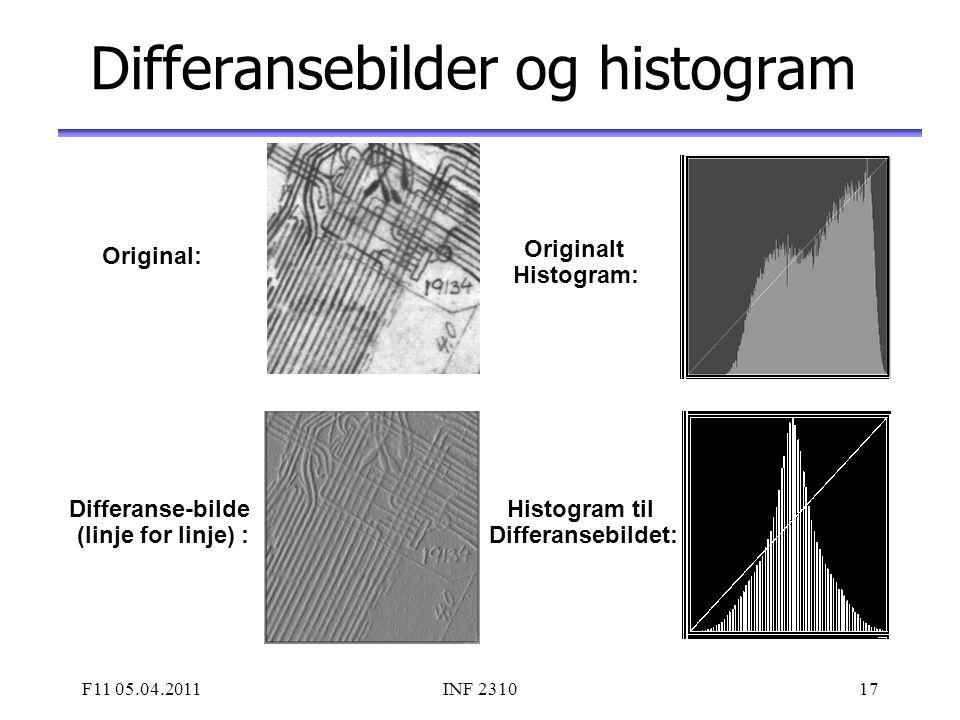 F11 05.04.2011INF 231017 Differansebilder og histogram Original: Differanse-bilde (linje for linje) : Histogram til Differansebildet: Originalt Histog
