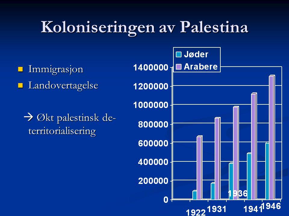 Koloniseringen av Palestina Immigrasjon Immigrasjon Landovertagelse Landovertagelse  Økt palestinsk de- territorialisering  Økt palestinsk de- terri