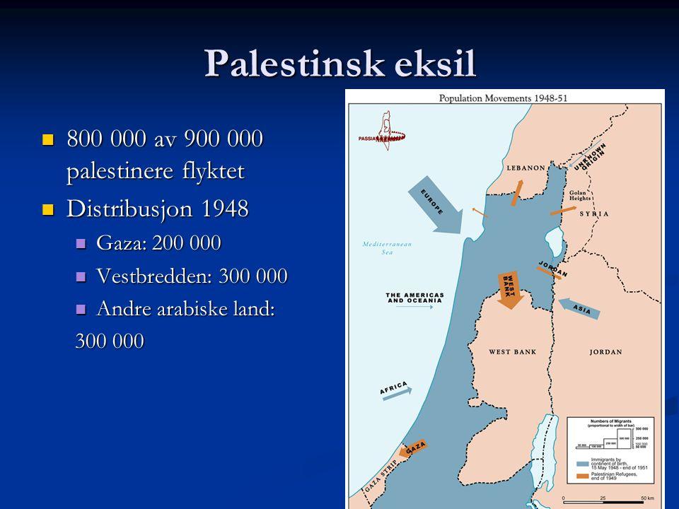 Palestinsk eksil 800 000 av 900 000 palestinere flyktet 800 000 av 900 000 palestinere flyktet Distribusjon 1948 Distribusjon 1948 Gaza: 200 000 Gaza: