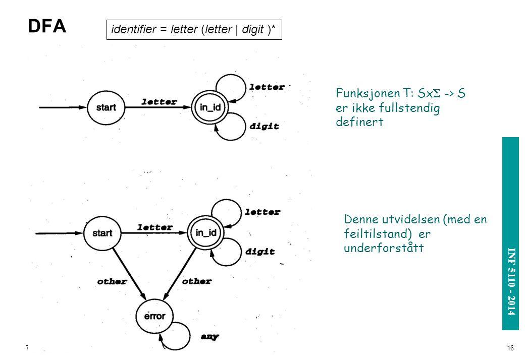 INF 3110/4110 - 2004 INF 5110 - 2014 7/7/201416 DFA Funksjonen T: Sx  -> S er ikke fullstendig definert Denne utvidelsen (med en feiltilstand) er und