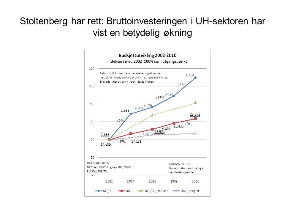 Stoltenberg har rett: Bruttoinvesteringen i UH-sektoren har vist en betydelig økning