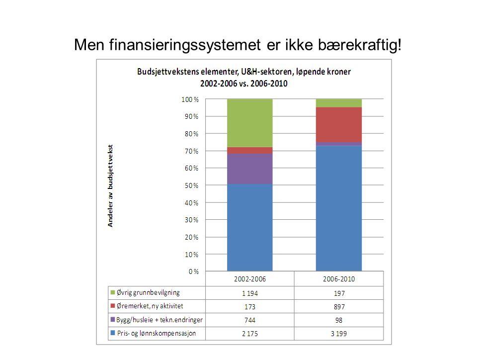 Men finansieringssystemet er ikke bærekraftig!