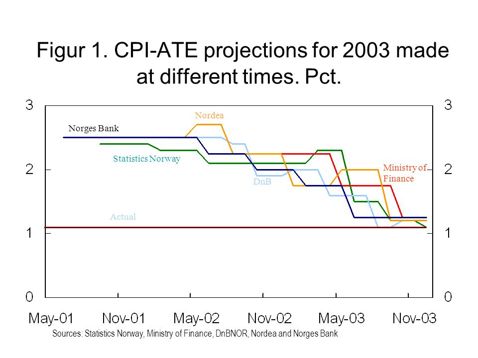 Figur 1. CPI-ATE projections for 2003 made at different times. Pct. Norges Bank Statistics Norway Ministry of Finance DnB Nordea Actual Sources: Stati