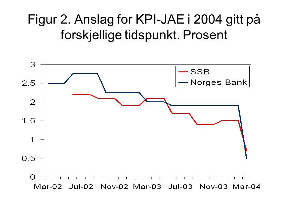 Figur 2. Anslag for KPI-JAE i 2004 gitt på forskjellige tidspunkt. Prosent