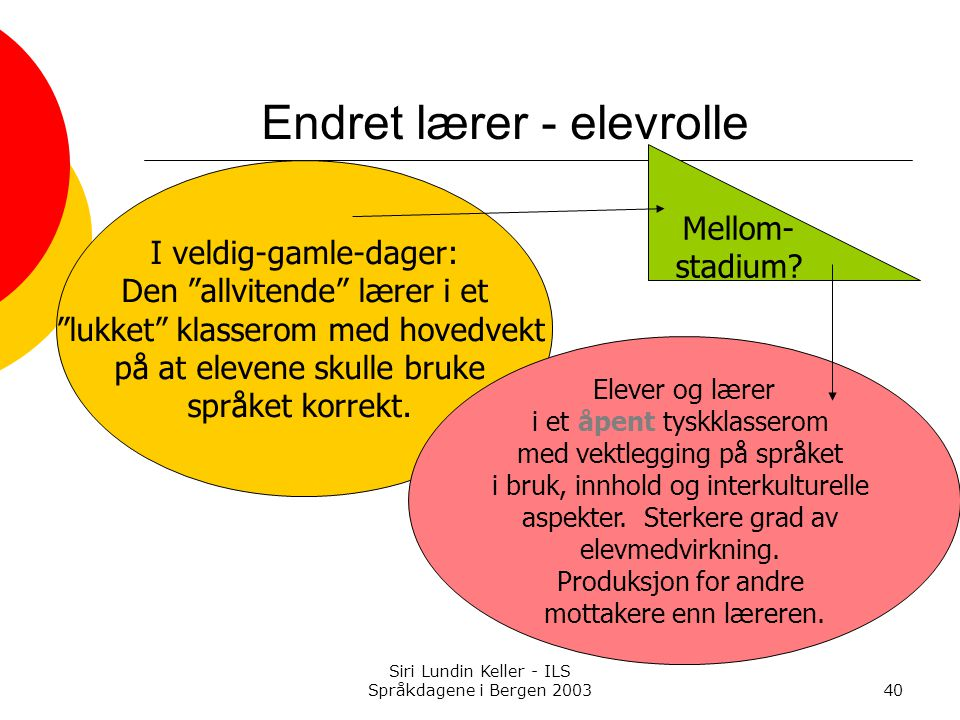 Siri Lundin Keller - ILS Språkdagene i Bergen 200340 Endret lærer - elevrolle I veldig-gamle-dager: Den allvitende lærer i et lukket klasserom med hovedvekt på at elevene skulle bruke språket korrekt.