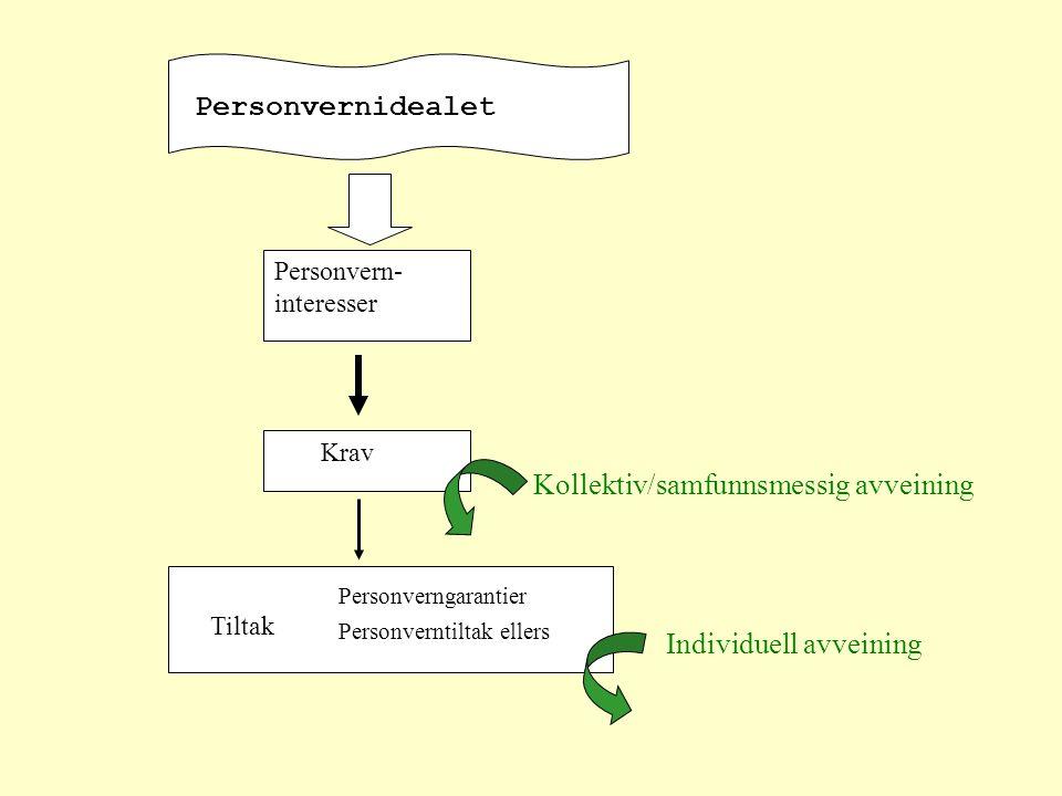 Introduksjon til teorien om personverninteressene Dag Wiese Schartum, AFIN