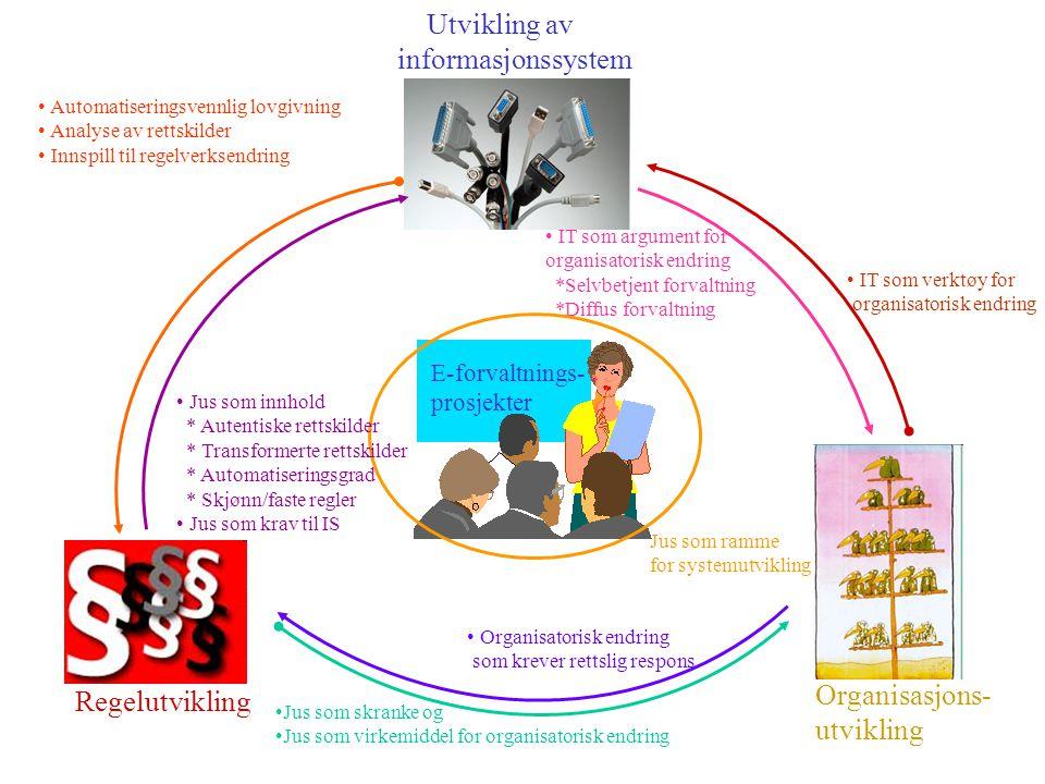 Regelutvikling Organisasjons- utvikling Utvikling av informasjonssystem E-forvaltnings- prosjekter Automatiseringsvennlig lovgivning Analyse av rettskilder Innspill til regelverksendring Jus som skranke og Jus som virkemiddel for organisatorisk endring Organisatorisk endring som krever rettslig respons IT som verktøy for organisatorisk endring IT som argument for organisatorisk endring *Selvbetjent forvaltning *Diffus forvaltning Jus som ramme for systemutvikling Jus som innhold * Autentiske rettskilder * Transformerte rettskilder * Automatiseringsgrad * Skjønn/faste regler Jus som krav til IS