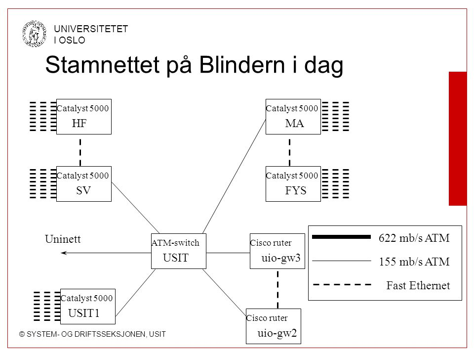 © SYSTEM- OG DRIFTSSEKSJONEN, USIT UNIVERSITETET I OSLO Stamnettet på Blindern i dag 622 mb/s ATM 155 mb/s ATM Fast Ethernet Catalyst 5000 Cisco ruter