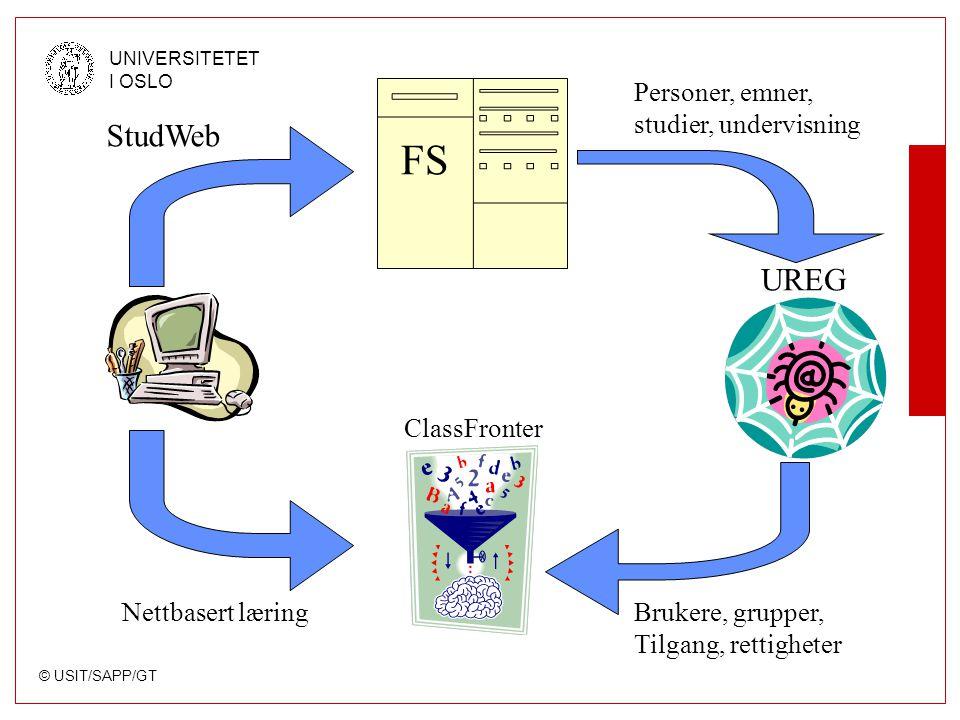 © USIT/SAPP/GT UNIVERSITETET I OSLO UREG FS StudWeb Personer, emner, studier, undervisning Brukere, grupper, Tilgang, rettigheter ClassFronter Nettbasert læring