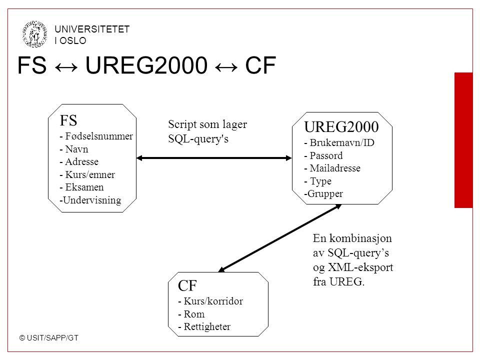 © USIT/SAPP/GT UNIVERSITETET I OSLO FS ↔ UREG2000 ↔ CF FS - Fødselsnummer - Navn - Adresse - Kurs/emner - Eksamen -Undervisning CF - Kurs/korridor - Rom - Rettigheter UREG2000 - Brukernavn/ID - Passord - Mailadresse - Type -Grupper Script som lager SQL-query s En kombinasjon av SQL-query's og XML-eksport fra UREG.