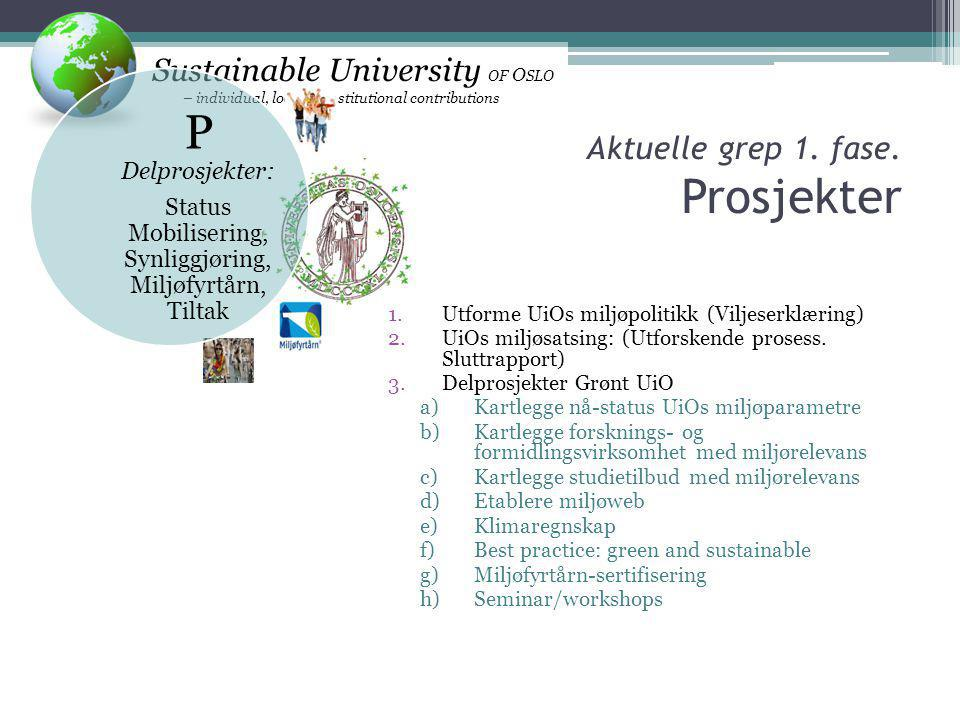 Sustainable University OF O SLO – individual, local or institutional contributions P Delprosjekter: Status Mobilisering, Synliggjøring, Miljøfyrtårn, Tiltak Aktuelle grep 1.
