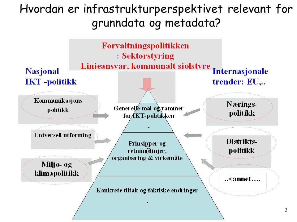 DIFI workshop Arild Jansen 30032009 2 Hvordan er infrastrukturperspektivet relevant for grunndata og metadata?