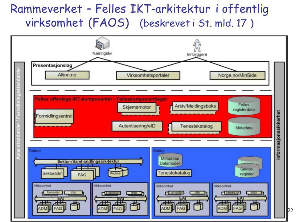 FINF- H 09, 198.2009 Arild Jansen. AFIN/UiO 22 Rammeverket – Felles IKT-arkitektur i offentlig virksomhet (FAOS) (beskrevet i St. mld. 17 )