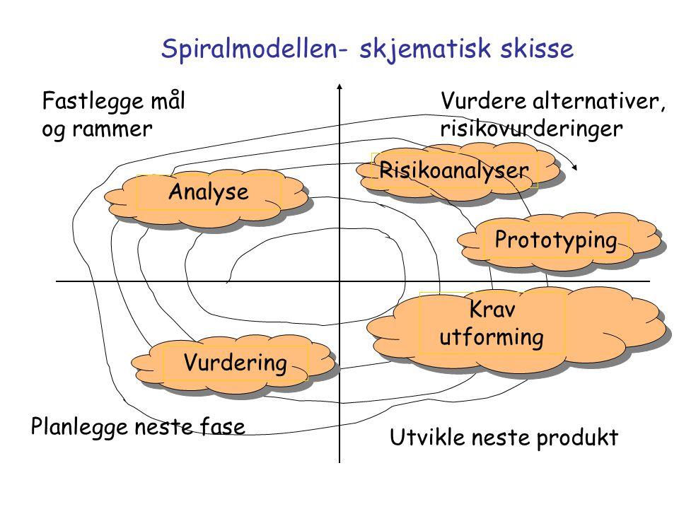 Spiralmodellen- skjematisk skisse Fastlegge mål og rammer Vurdere alternativer, risikovurderinger Planlegge neste fase Utvikle neste produkt Analyse Risikoanalyser Krav utforming Vurdering Prototyping