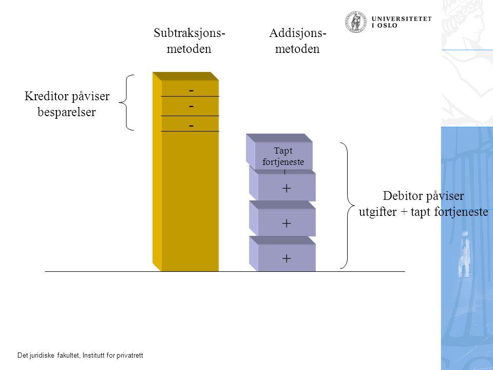 Det juridiske fakultet, Institutt for privatrett + + + - - - Subtraksjons- metoden Addisjons- metoden Kreditor påviser besparelser Debitor påviser utg