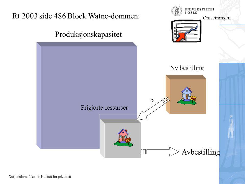 Det juridiske fakultet, Institutt for privatrett Produksjonskapasitet Avbestilling ? Ny bestilling Frigjorte ressurser Rt 2003 side 486 Block Watne-do