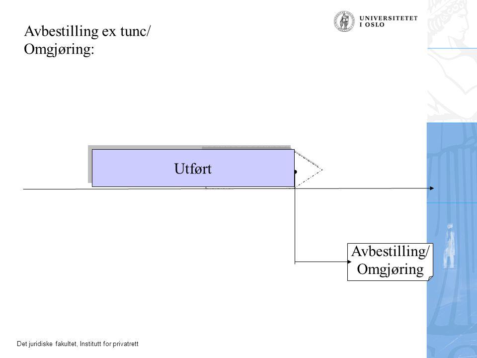 Det juridiske fakultet, Institutt for privatrett Står igjen Avbestilling/ Omgjøring Avbestilling ex tunc/ Omgjøring: Utført