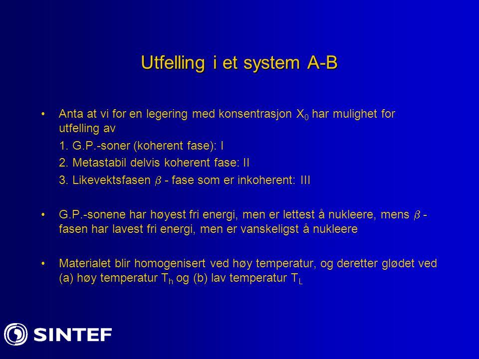 Utfelling i et system A-B Anta at vi for en legering med konsentrasjon X 0 har mulighet for utfelling av 1. G.P.-soner (koherent fase): I 2. Metastabi