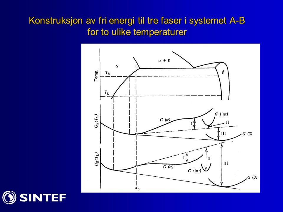 Konstruksjon av fri energi til tre faser i systemet A-B for to ulike temperaturer