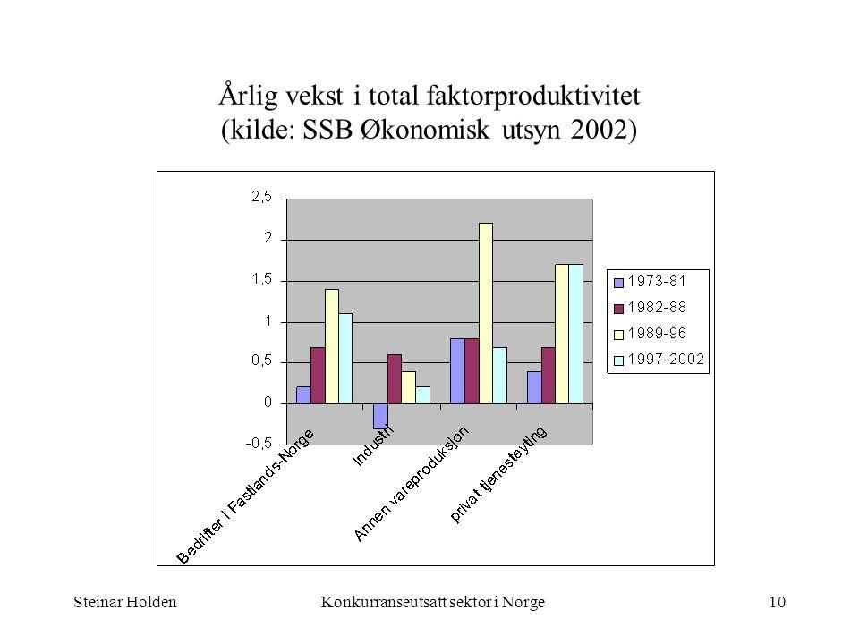 Steinar HoldenKonkurranseutsatt sektor i Norge10 Årlig vekst i total faktorproduktivitet (kilde: SSB Økonomisk utsyn 2002)