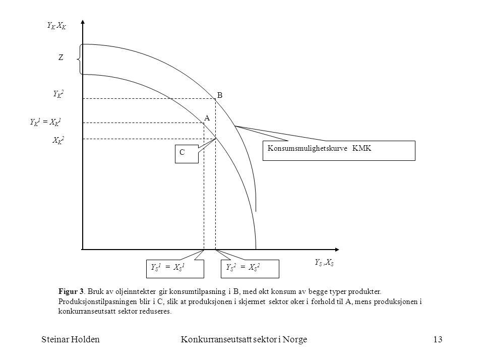 Steinar HoldenKonkurranseutsatt sektor i Norge13 Y K X K Y S,X S A Y K 1 = X K 1 Z B YK2YK2 XK2XK2 Y S 1 = X S 1 Y S 2 = X S 2 C Figur 3. Bruk av olje