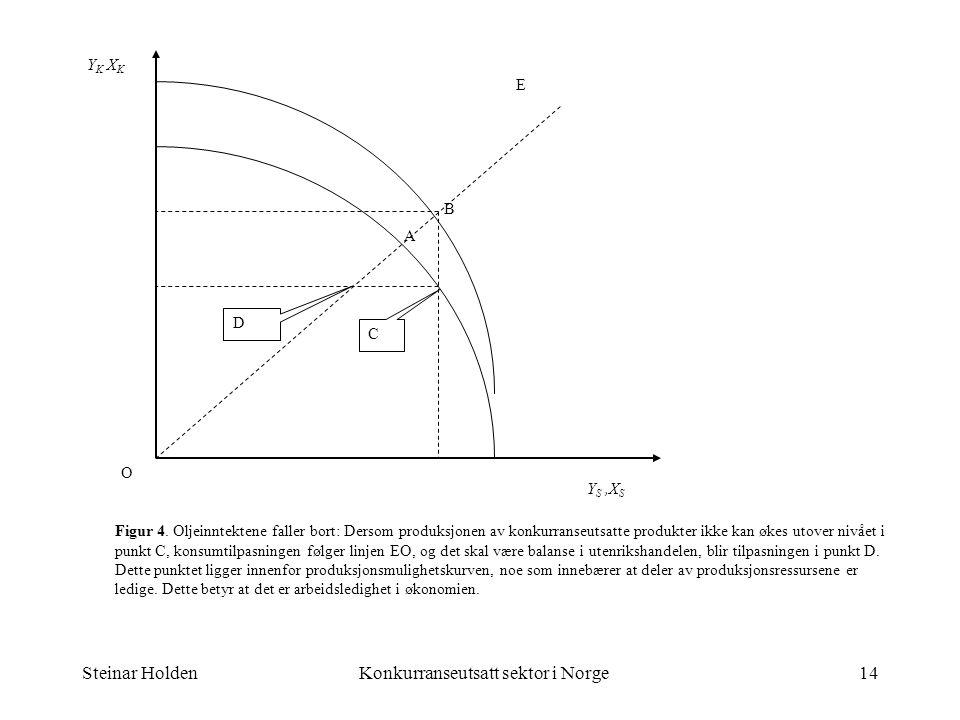 Steinar HoldenKonkurranseutsatt sektor i Norge14 E Y K X K A B C Y S,X S Figur 4. Oljeinntektene faller bort: Dersom produksjonen av konkurranseutsatt