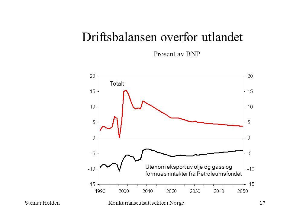 Steinar HoldenKonkurranseutsatt sektor i Norge17 Driftsbalansen overfor utlandet Prosent av BNP Totalt Utenom eksport av olje og gass og formuesinntek