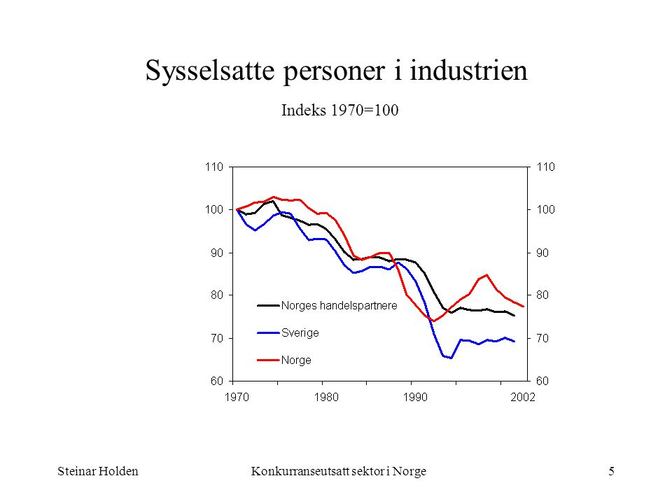 Steinar HoldenKonkurranseutsatt sektor i Norge6 Relative timelønnskostnader mellom Norge og handelspartnerne (industrien).