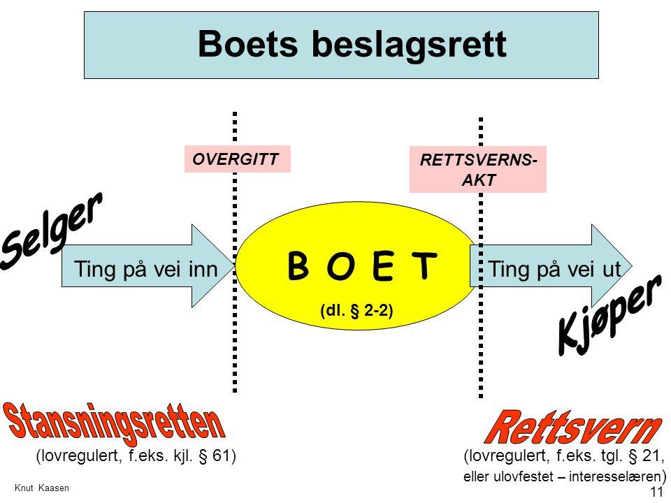 Knut Kaasen 11 Boets beslagsrett B O E T Ting på vei innTing på vei ut OVERGITT (dl. § 2-2) (lovregulert, f.eks. kjl. § 61) RETTSVERNS- AKT (lovregule