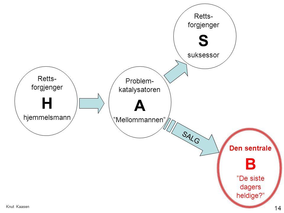 """Knut Kaasen 14 Retts- forgjenger H hjemmelsmann Den sentrale B """"De siste dagers heldige?"""" Retts- forgjenger S suksessor Problem- katalysatoren A """"Mell"""