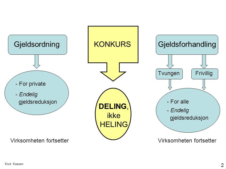 Knut Kaasen 2 Gjeldsordning KONKURSGjeldsforhandling - For private - Endelig gjeldsreduksjon DELING, ikke HELING TvungenFrivillig - For alle - Endelig