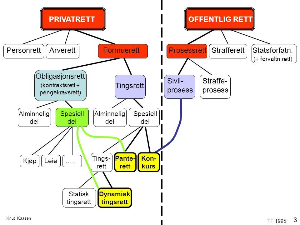 Knut Kaasen 3 Tingsrett FormuerettPersonrettProsessrettStrafferettStatsforfatn. (+ forvaltn.rett) Arverett Obligasjonsrett (kontraktsrett + pengekravs