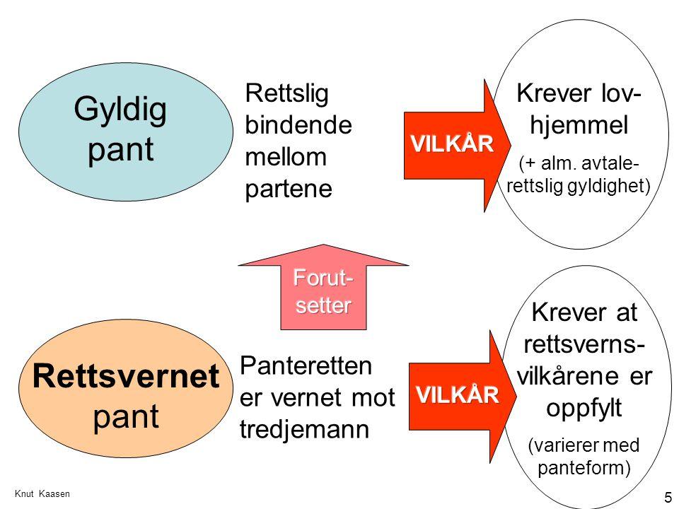 Knut Kaasen 5 Gyldig pant Rettsvernet pant Rettslig bindende mellom partene Panteretten er vernet mot tredjemann Krever lov- hjemmel (+ alm. avtale- r