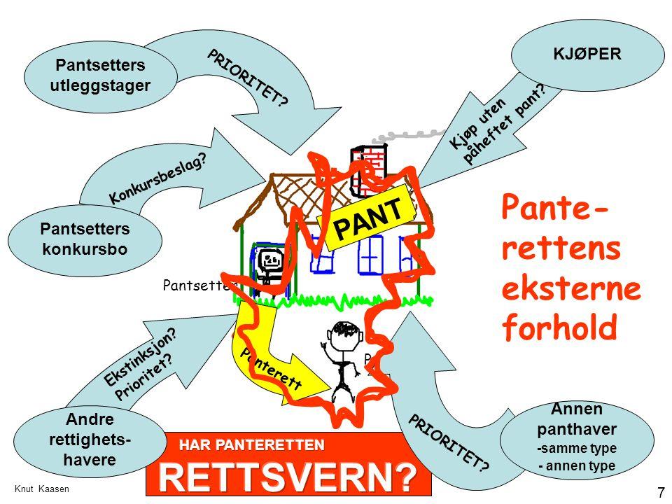 Knut Kaasen 7 PANT Panthaver Pantsetter Konkursbeslag? Kjøp uten påheftet pant? KJØPER Pantsetters utleggstager Pantsetters konkursbo Andre rettighets