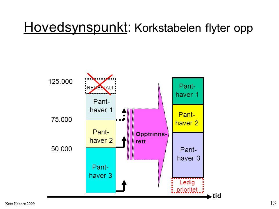 Knut Kaasen 2009 13 Hovedsynspunkt: Korkstabelen flyter opp 50.000 125.000 75.000 NEDBETALT Opptrinns- rett Pant- haver 2 Pant- haver 1 Pant- haver 3
