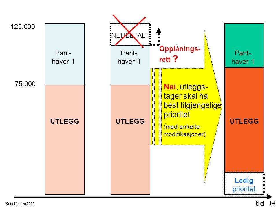 Knut Kaasen 2009 14 125.000 75.000 Pant- haver 1 NEDBETALT UTLEGG Pant- haver 1 UTLEGG Ledig prioritet Nei, utleggs- tager skal ha best tilgjengelige