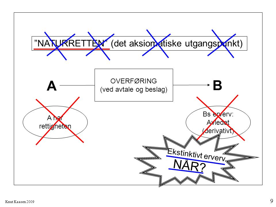 """Knut Kaasen 2009 9 A B OVERFØRING (ved avtale og beslag) """"NATURRETTEN"""" (det aksiomatiske utgangspunkt) A har rettigheten Bs erverv: Avledet (derivativ"""