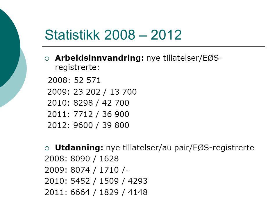 Statistikk 2008 – 2012  Arbeidsinnvandring: nye tillatelser/EØS- registrerte: 2008: 52 571 2009: 23 202 / 13 700 2010: 8298 / 42 700 2011: 7712 / 36