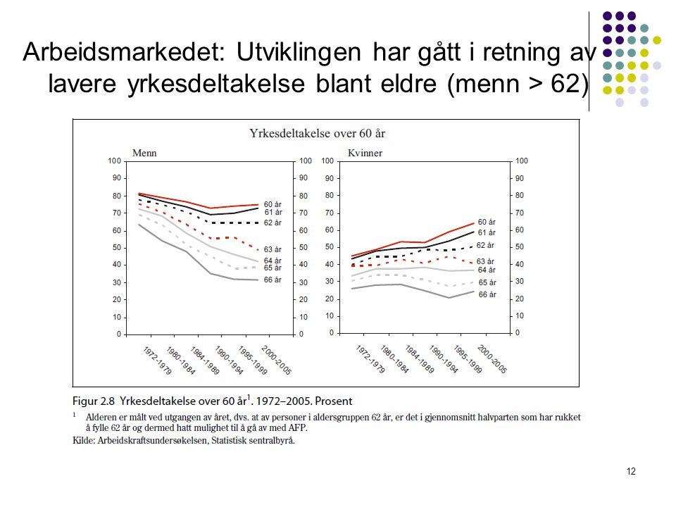 Arbeidsmarkedet: Utviklingen har gått i retning av lavere yrkesdeltakelse blant eldre (menn > 62) 12