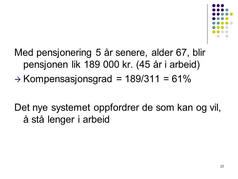 Med pensjonering 5 år senere, alder 67, blir pensjonen lik 189 000 kr.