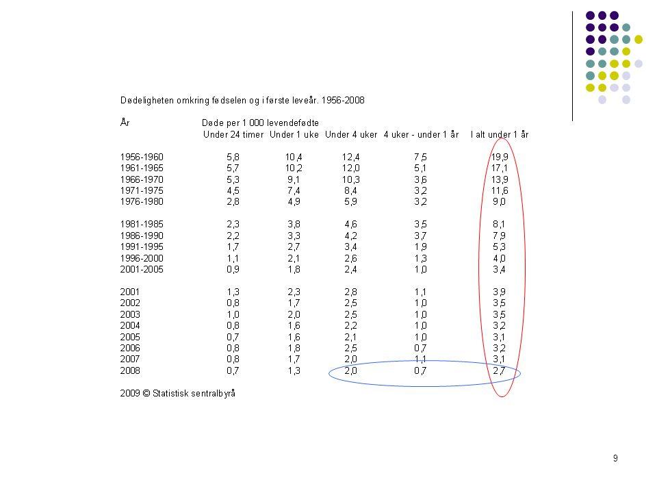 10 Dødssannsynlighet Probability of dying – death probability Ikke definert i Population Handbook Alders – og kjønnsspesifikk Definisjon (for alder x): sannsynnlighet for å dø før alder (x+1), gitt en var i live ved alder x, x = 0,1,2,… Ett-års dødssannsynlighet, skrives som q x Beregnes som relativ frekvens: q x = # døde mellom aldrene x og x+1/# i live ved alder x