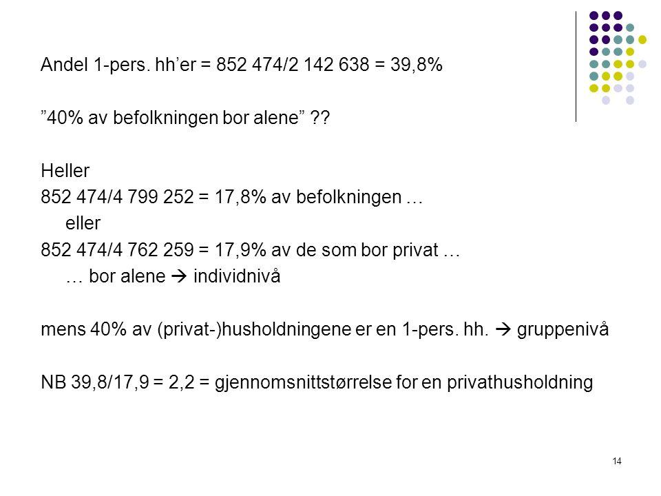 """14 Andel 1-pers. hh'er = 852 474/2 142 638 = 39,8% """"40% av befolkningen bor alene"""" ?? Heller 852 474/4 799 252 = 17,8% av befolkningen … eller 852 474"""